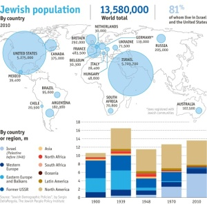 Increasingly, the world's Jewish population is concentrated in only two countries.